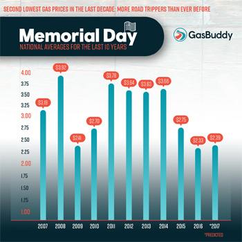 Memorial Day gasoline graph 5-2017 copy